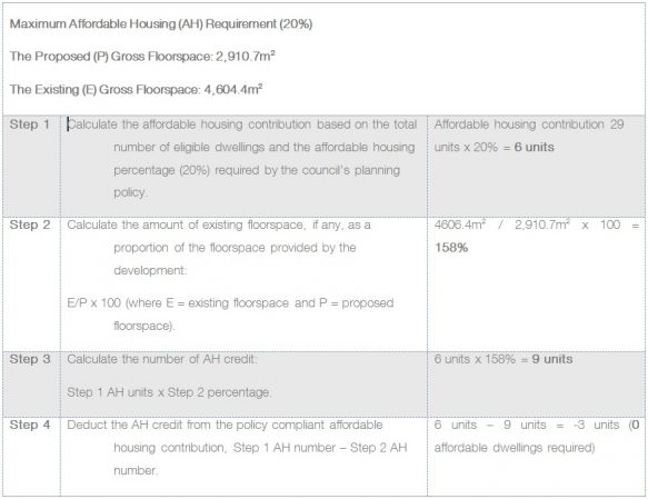 Vacant Building Credit Calculation Example